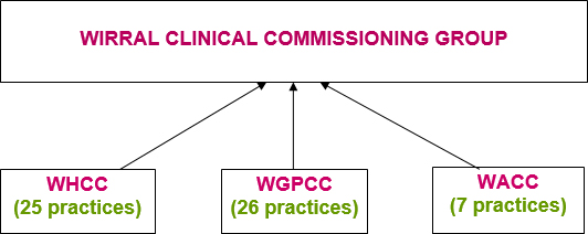 Wirral Clinical Commissioning Group